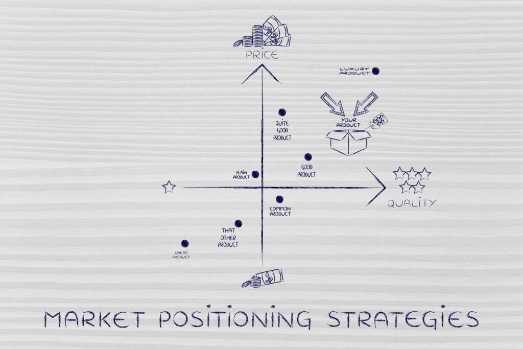 Strategien für eine erfolgreiche Marktpositionierung Serpil Uensal